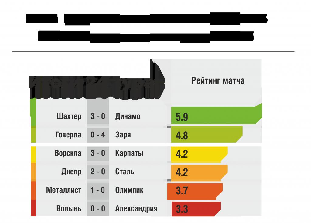 Шахтер-Динамо: самый зрелищный матч 24 тура