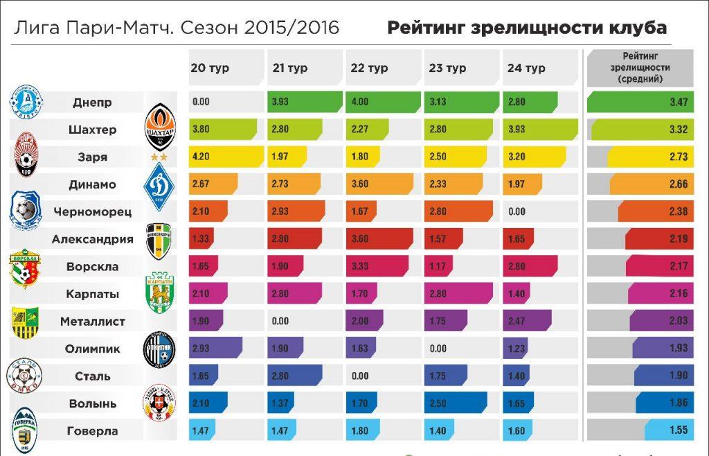 Рейтинг зрелищности матчей, итоги апреля: Днепр и Шахтер вырываются в лидеры, Динамо откатывается на четвертую позицию
